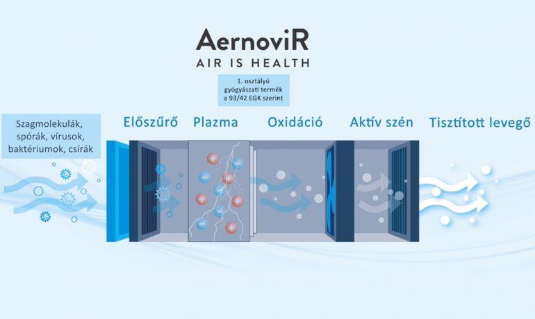 A plazma levegő fertőtlenítésének menete